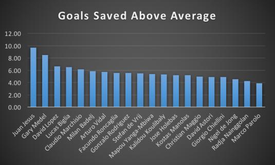 Goals Saved Above Average.png
