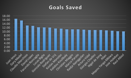Goals Saved.png