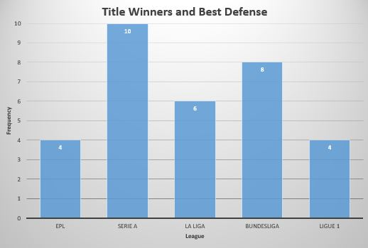 Title Winner and Best Defense