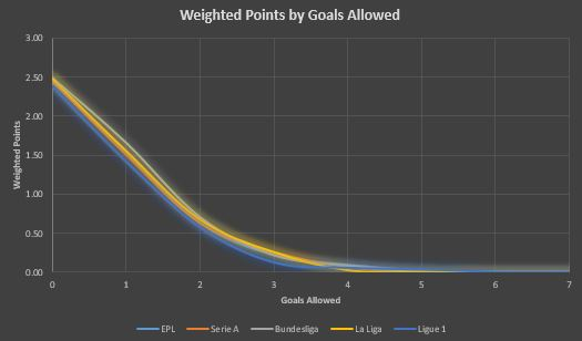 Top 5 League Comparison - Goals Allowed